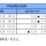 7月鉱工業指数-生産は弱含みで推移-(鉱工業生産・出荷・在庫指数)