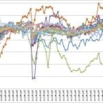 鉱工業指数(生産)をビジュアルで見る景気動向