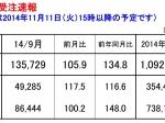 製造業 経営コンサルタント 工作機械受注高 201409 2