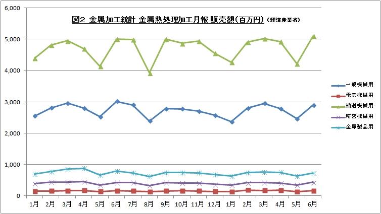 金属加工統計 金属熱処理加工月報 全体 201606