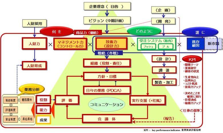 中小企業等経営強化法「経営力向上計画」5経営のバックボーン