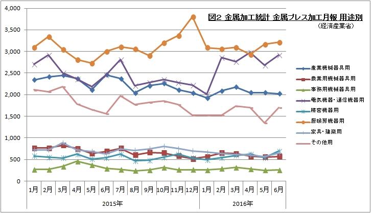 金属加工統計 金属プレス加工月報 用途別 201606