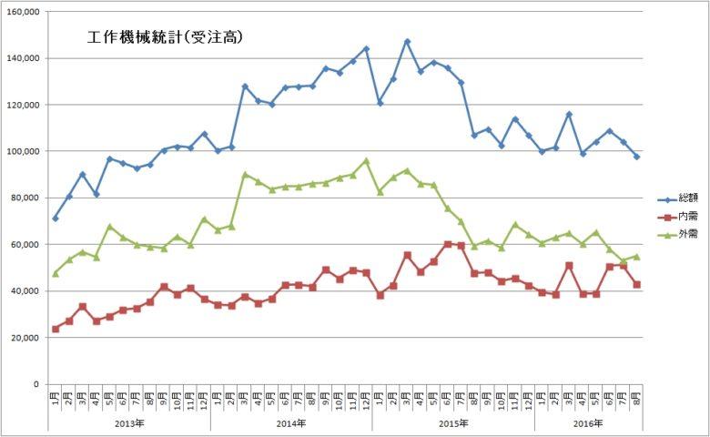%e5%b7%a5%e4%bd%9cj%e6%a9%9f%e6%a2%b0%e5%8f%97%e6%b3%a8%e7%b5%b1%e8%a8%88%e3%80%802016%e5%b9%b48%e6%9c%88