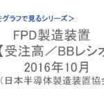 【統計】FPD製造装置 受注高/BBレシオ 2016年10月<グラフで見るシリーズ>