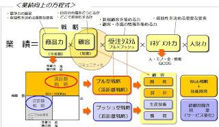 (blog)産業財・生産財メーカーの遠距離戦略・近距離戦略とは?(1)