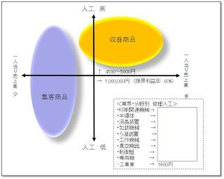 産業機械・機器の修理・保全メンテナンス・ビジネス(4):商品戦略