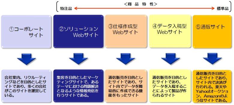 製造業WEBコンサルタント WEB活用の種類