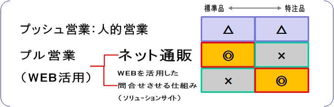 製造業 経営 コンサルタント WEB活用