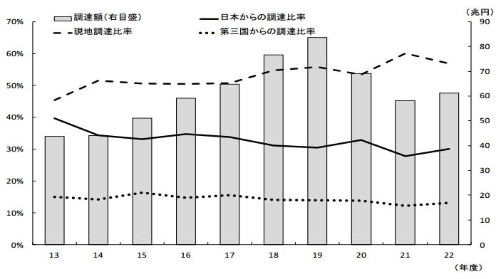 製造業海外現地法人の仕入先別の調達比率の動向