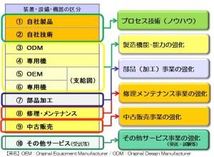 WEBマーケティング 製造業 経営コンサルタント 装置業の方向性