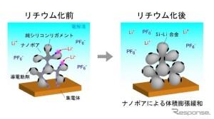 オープンポーラス型シリコン負極活物質とリチウム化後の形態変化を示す模式図 東北大学・和田助教などのグループ、リチウムイオン蓄電池負極用大比表面積オープンセル型ポーラスシリコン粉末の開発に成功(レスポンスより)