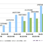 太陽電池セルと同モジュールの総出荷量が7割に落ち込む