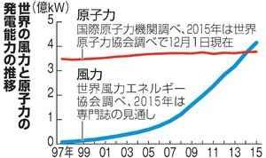 風力の発電能力が、原子力発電の発電能力を抜く