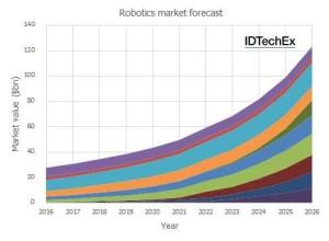 ロボット世界市場