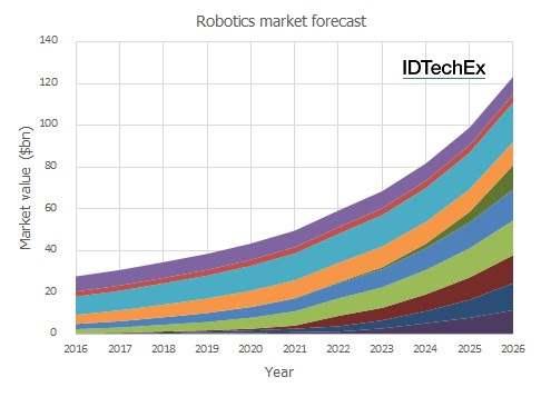 今後のロボット市場が14兆円以上!!