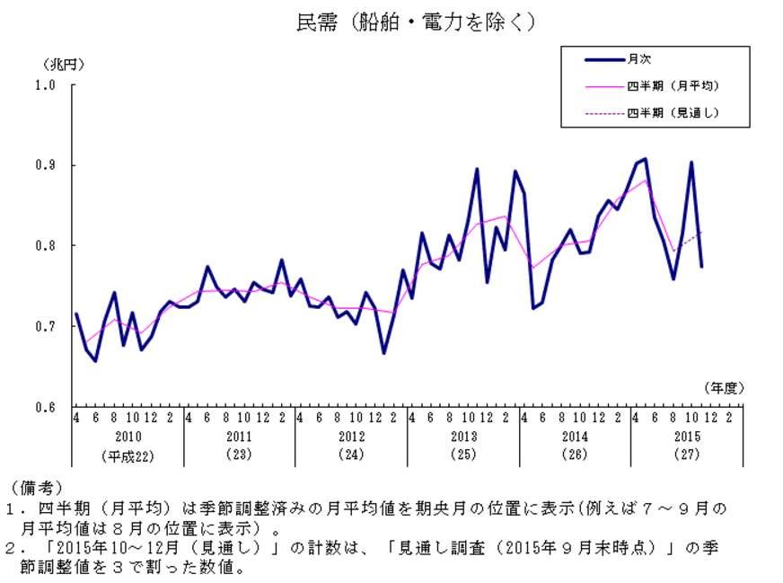 機械受注統計調査2015年11月