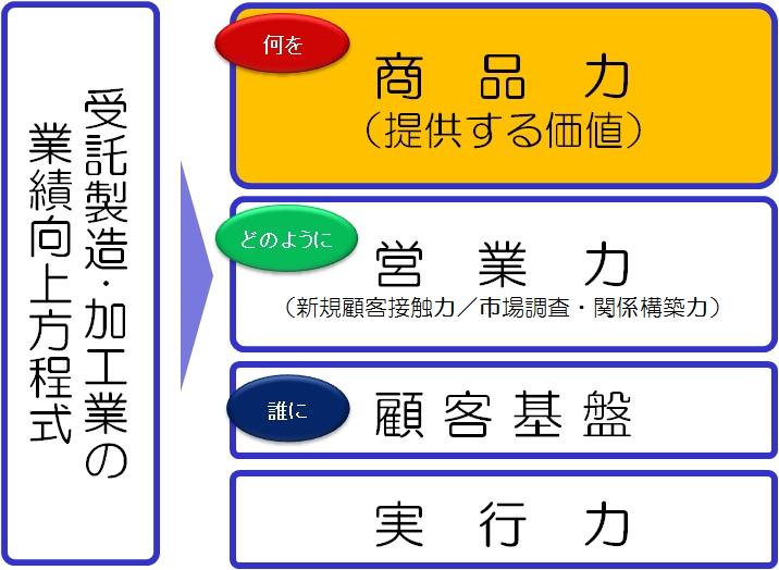 受託製造加工業 商品力(提供する価値)