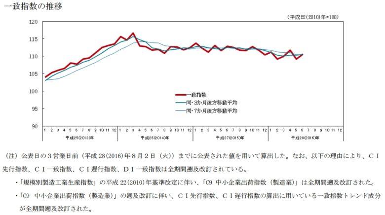 景気動向指数 201606