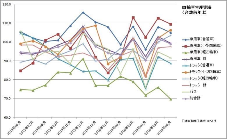 四輪生産実績(前年比)(日本自動車工業会)201606