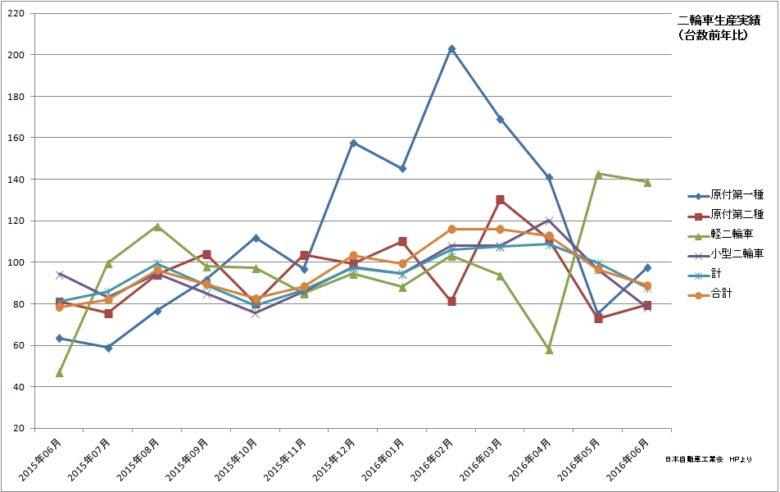 二輪生産実績(台数前年比)(日本自動車工業会)201606
