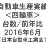 自動車(四輪車)生産実績グラフ2016年6月(日本自動車工業会)