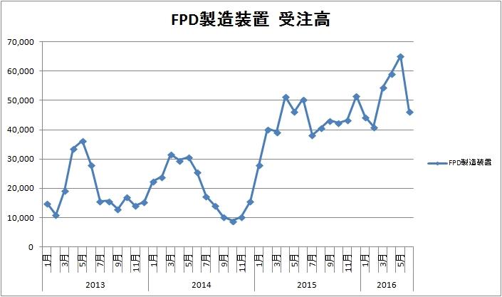 FPD製造装置 受注高 201606