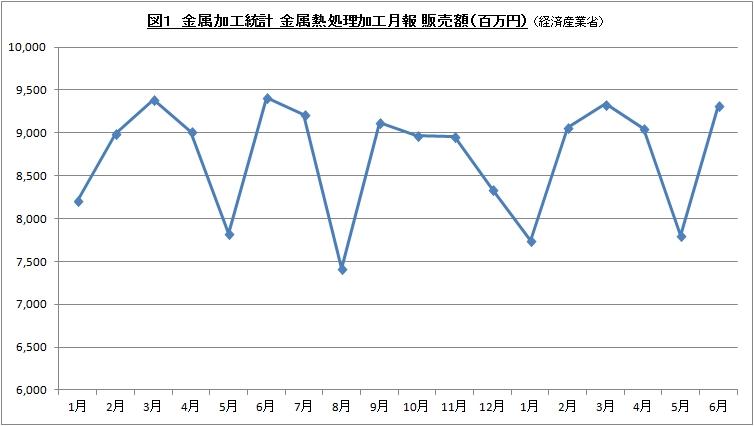金属加工統計 金属熱処理加工月報 用途別 201606