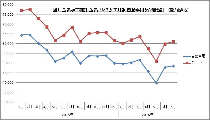 金属加工統計 金属プレス加工月報 2016年7月 グラフで見るシリーズ1