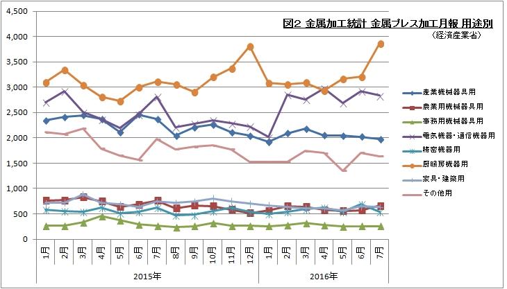 金属加工統計 金属プレス加工月報 2016年7月 グラフで見るシリーズ2