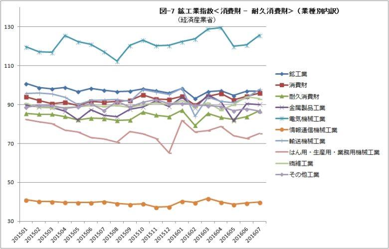 鉱工業指数07 消費財 耐久消費財(業種別内訳)