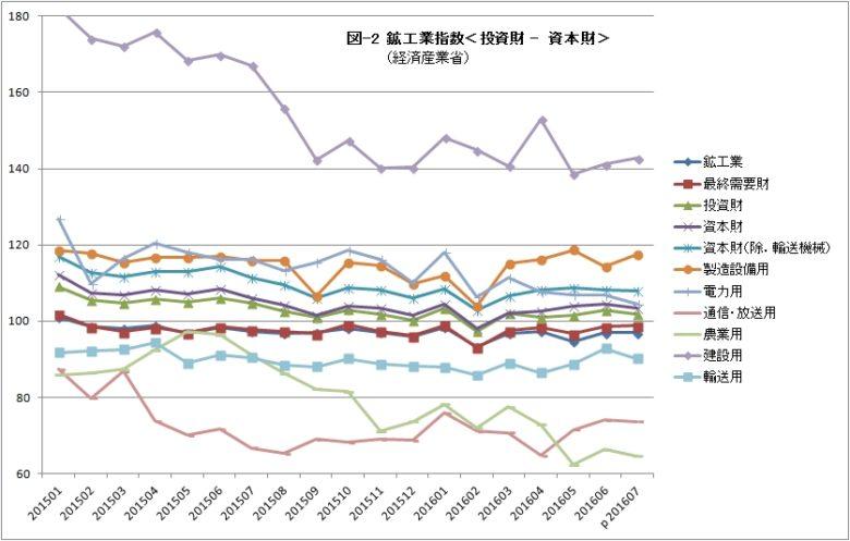 鉱工業指数02 投資財 資本財