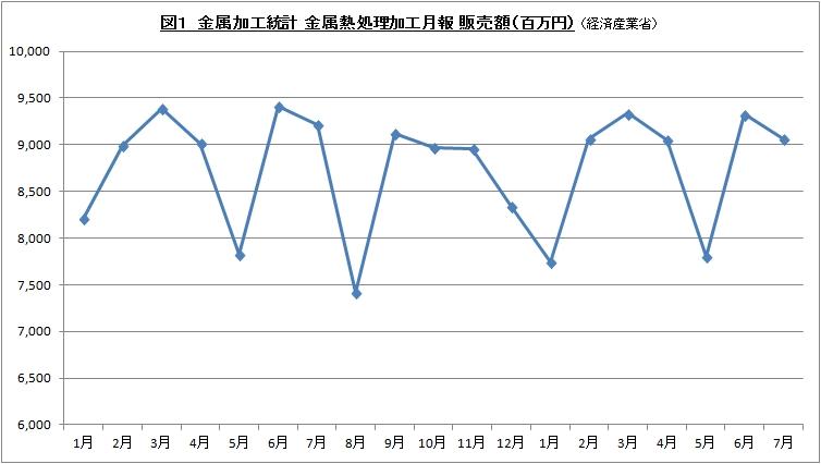 金属熱処理加工月報 2016年7月