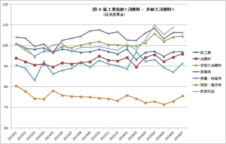 鉱工業指数08 消費財 非耐久消費財