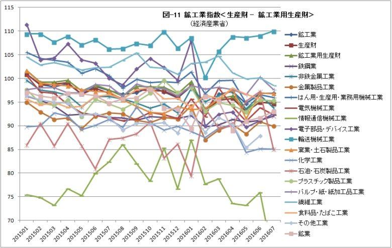 鉱工業指数11 生産財 鉱工業用生産財
