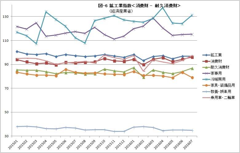 鉱工業指数06 消費財 耐久消費財