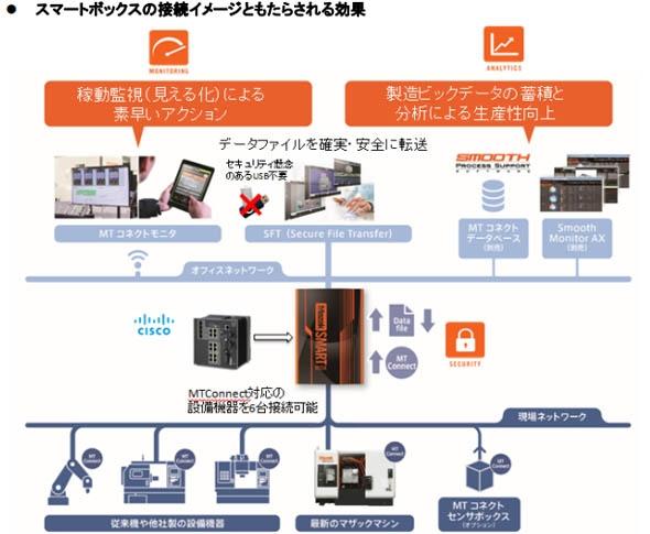 工作機械 ヤマザキマザック IoT