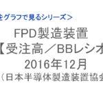 【統計】FPD製造装置 受注高/BBレシオ 2016年12月<グラフで見るシリーズ>
