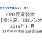 【統計】FPD製造装置 受注高/BBレシオ 2016年11月<グラフで見るシリーズ>