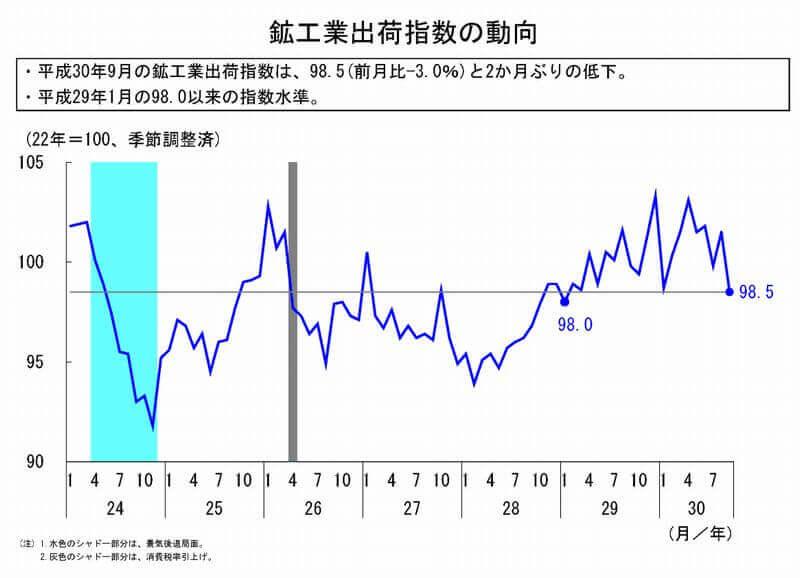 鉱工業指数 出荷指数動向