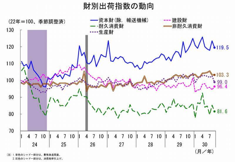 鉱工業指数 財別出荷指数動向