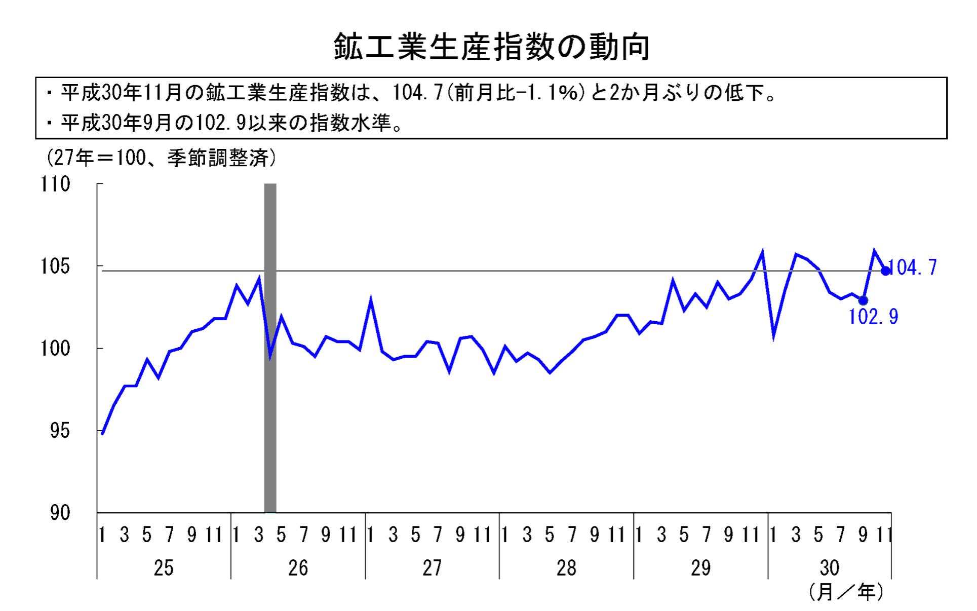 鉱工業指数 動向 201811