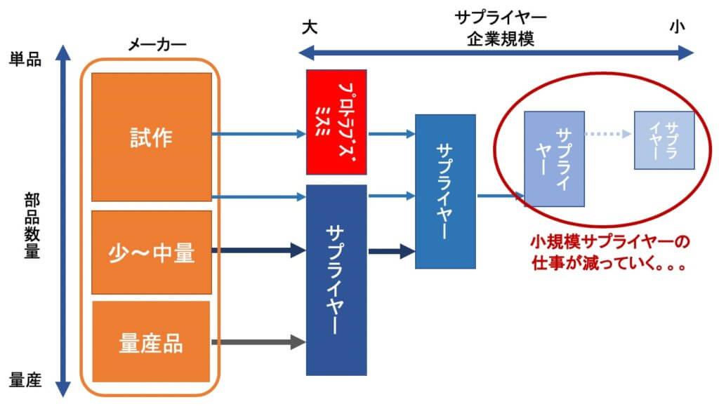 部品加工業_ビジネスプロセス4