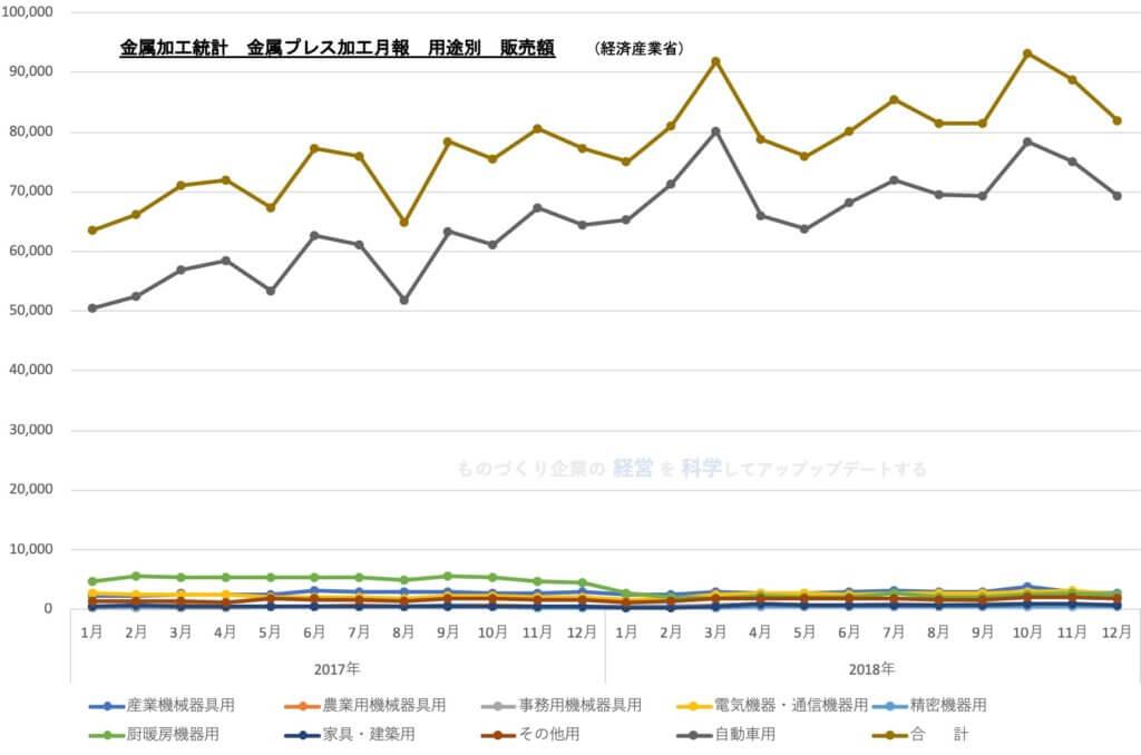 金属加工統計 金属プレス加工月報★ グラフ201812