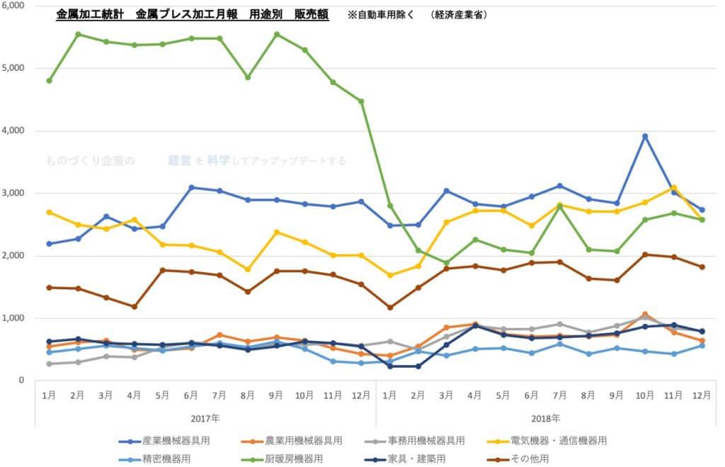 金属加工統計 金属プレス加工月報★ グラフ201812 1