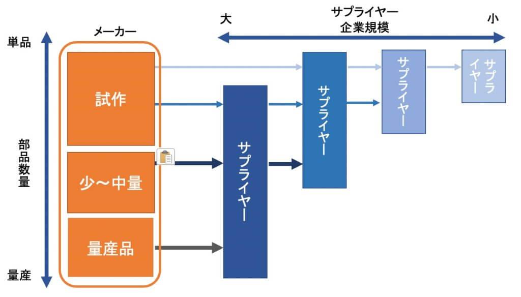 部品加工業_ビジネスプロセス3