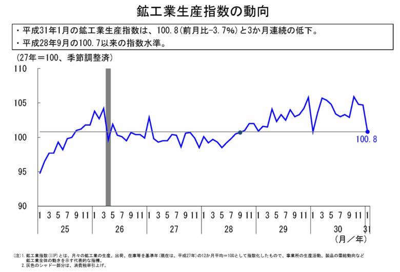 鉱工業指数参考図表集_平成31年1月速報_生産指数
