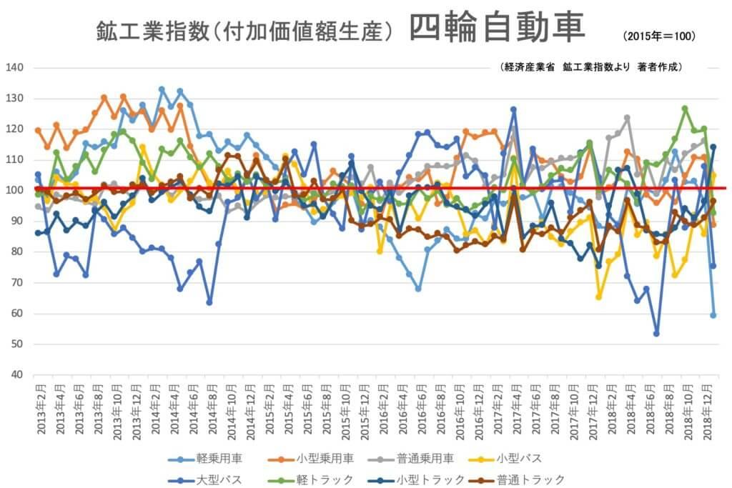 【統計】鉱工業指数(生産)四輪自動車 2019年1月<グラフで見るシリーズ>