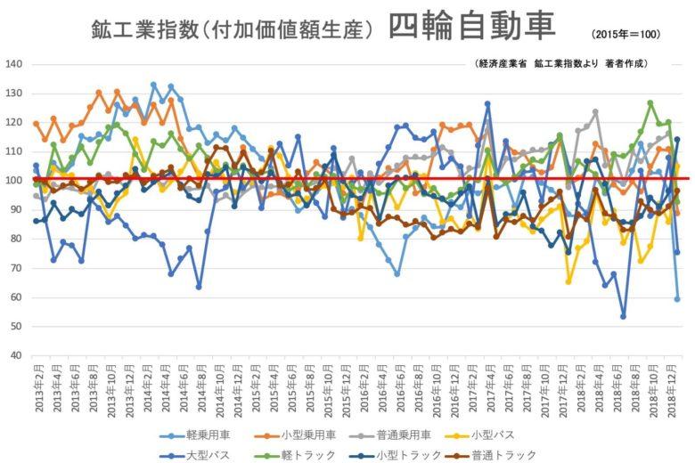 00★鉱工業指数(品目別)_新四輪自動車201901
