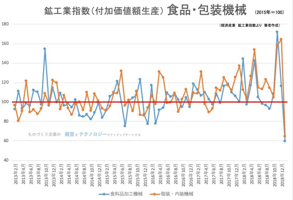 【統計】鉱工業指数(生産)食品・包装機械関連 2019年1月<グラフで見るシリーズ>