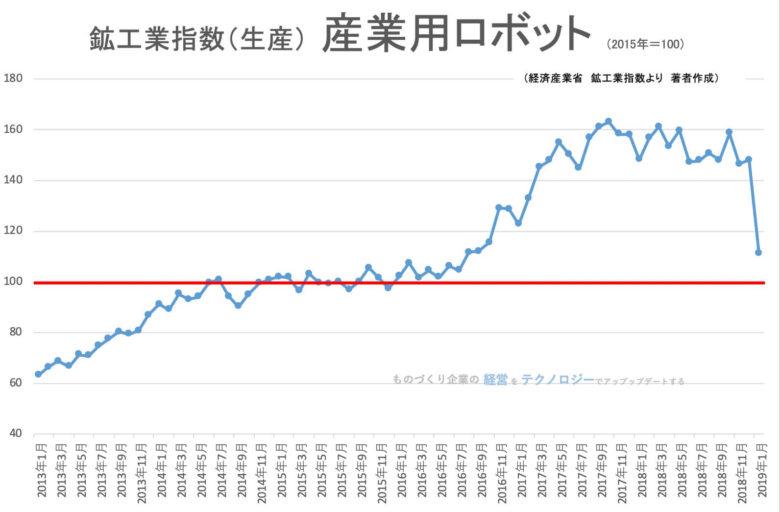 00★鉱工業指数(品目別)_新産業用ロボット201901